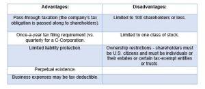 S-Corp Advantages/Disadvantages Chart